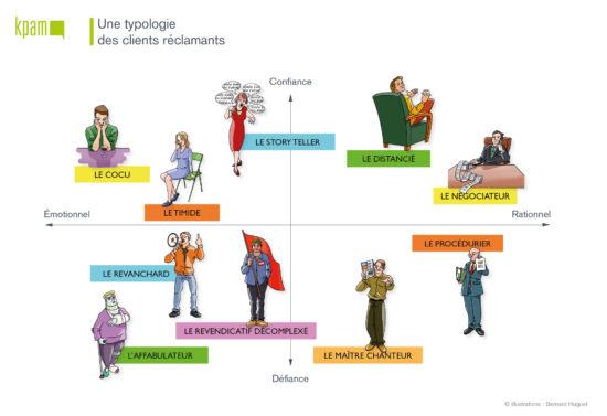 Typologie des Clients Réclamants