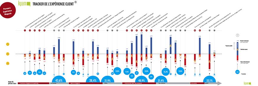 modélisation des parcours clients - tracker de l'expérience client