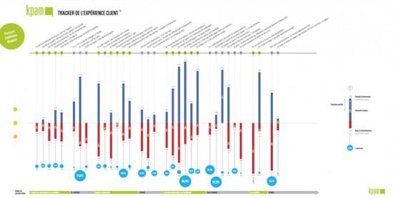 Tracker de l'Expérience Client – modéliser les Parcours Clients