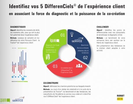Les 5 DifférenCiels© de l'expérience client.