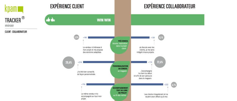 KPAM mise en miroir de l'expérience client et de l'expérience collaborateur